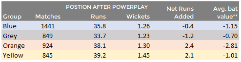 ** Avg. bat value represents the added runs value that the player provides above the average IPL batsman. The numbers are negative because the average IPL batsman is quite good