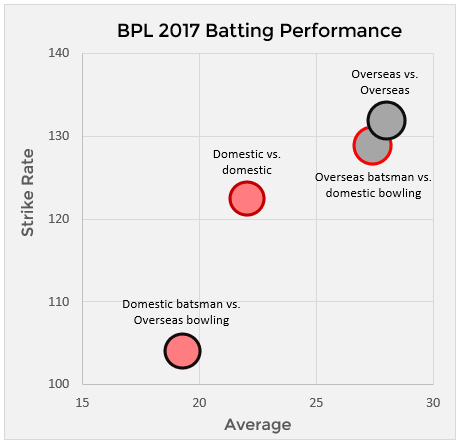 Chart showing the discrepency and talent gulf between overseas and domestic batsmen and between overseas and domestic bowlers, depedning on the matchups