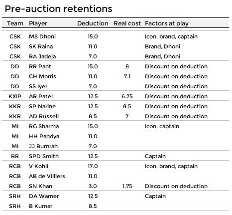 Pre-auction retentions list.PNG