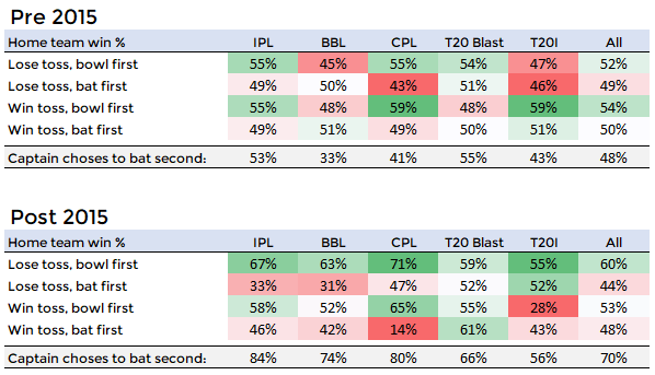 All leagues choice bias.PNG
