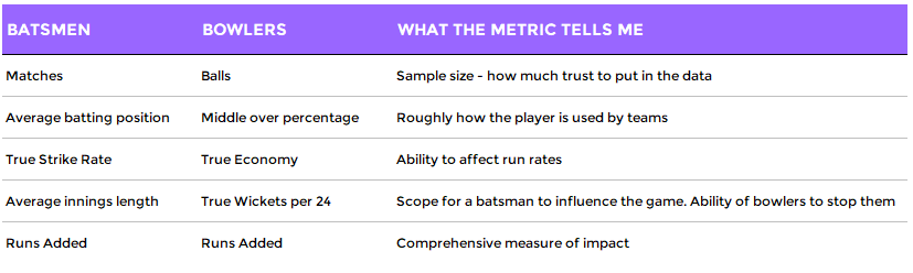 The five key metrics for bowlers and batsmen that I need to judge player value: sample size, True Economy, True Strike Rate, Runs Added