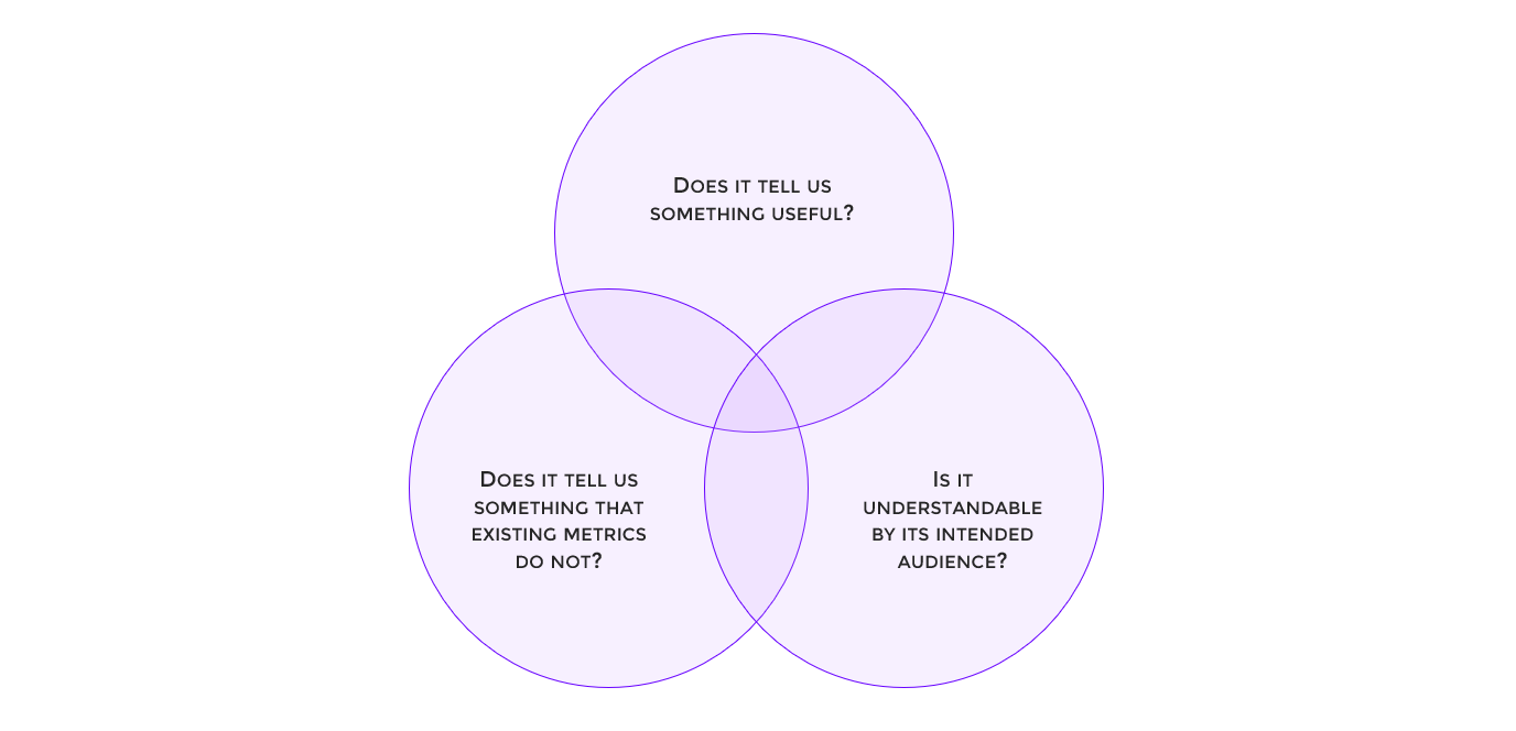 Venn diagram showing the three criteria that any new metric should pass before being introduced