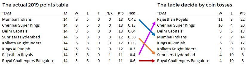 The true IPL standings for 2019 compared to standings generated by the coin toss results only