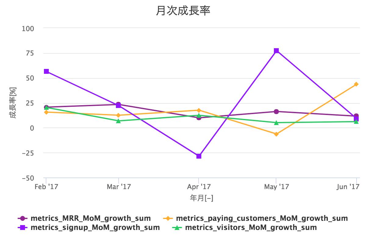 月次成長率