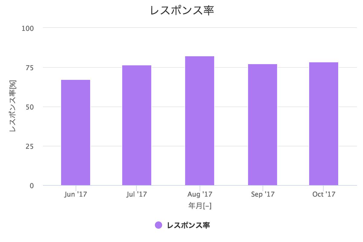 response_rate.png