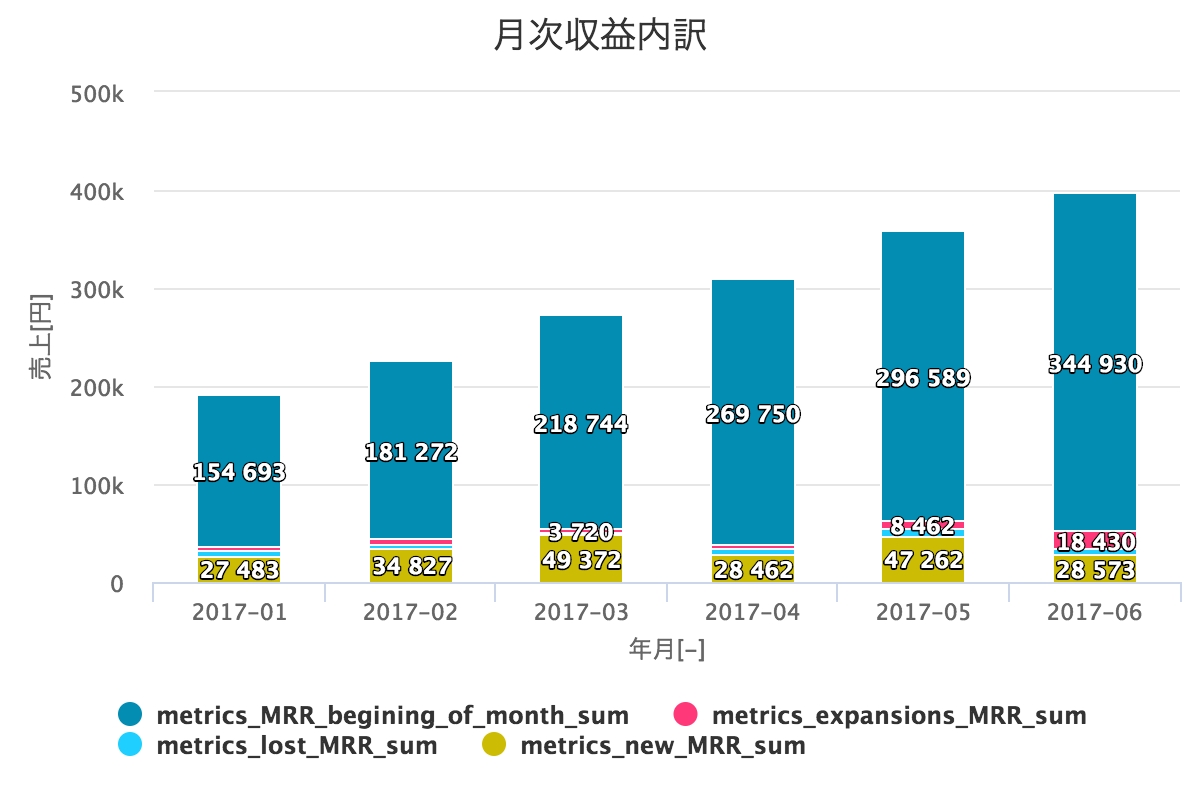 MRR - 月次収益内訳