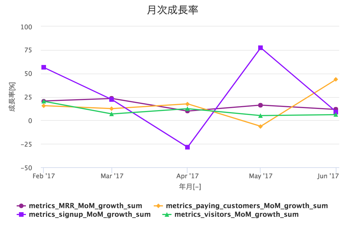 MoM Growth Rate - 月次成長率