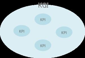 ステップ2 KPIの設定