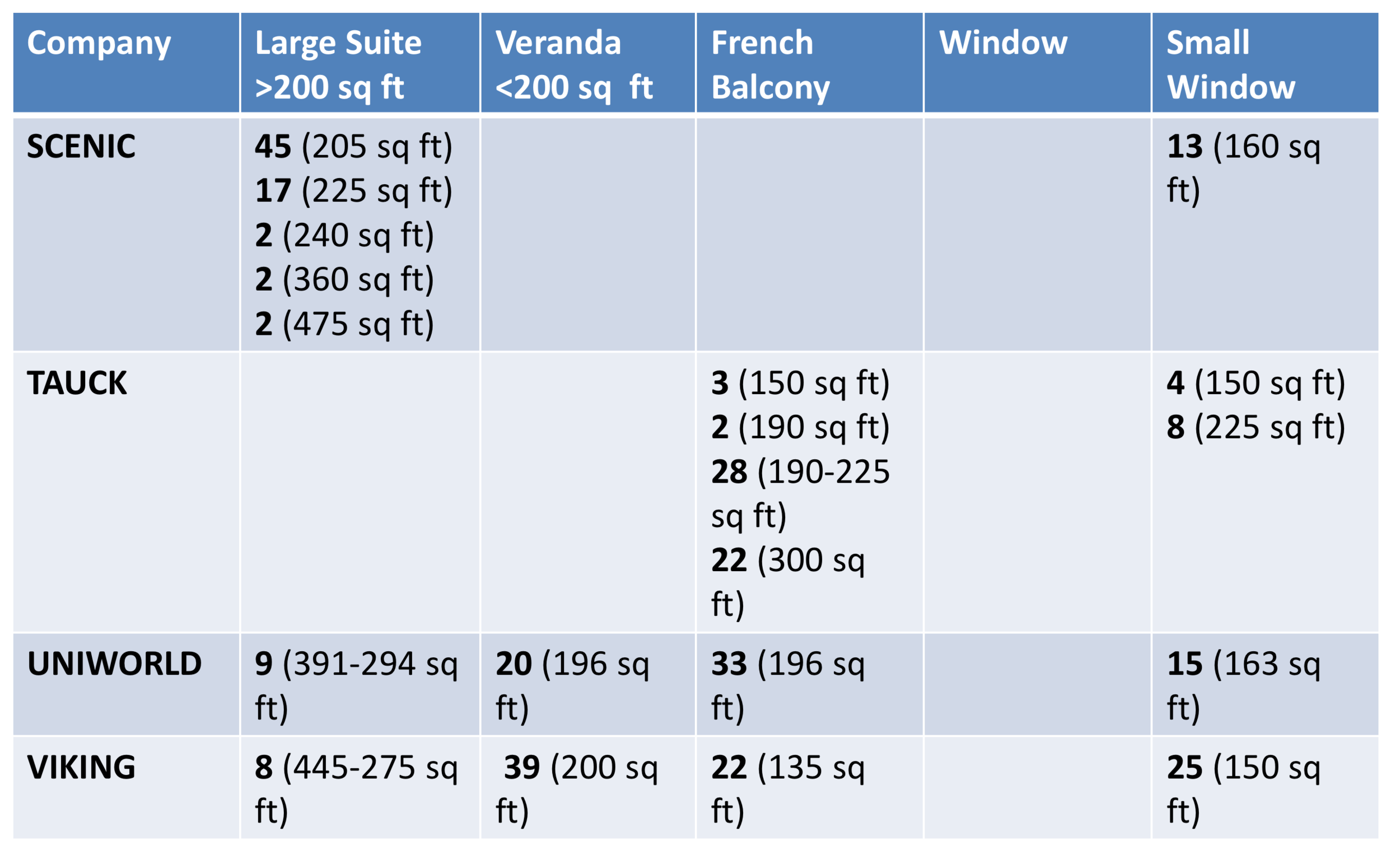 Chart of the stateroom sizes on Longships - 2019 European River Cruise Comparison - Dream Destinations