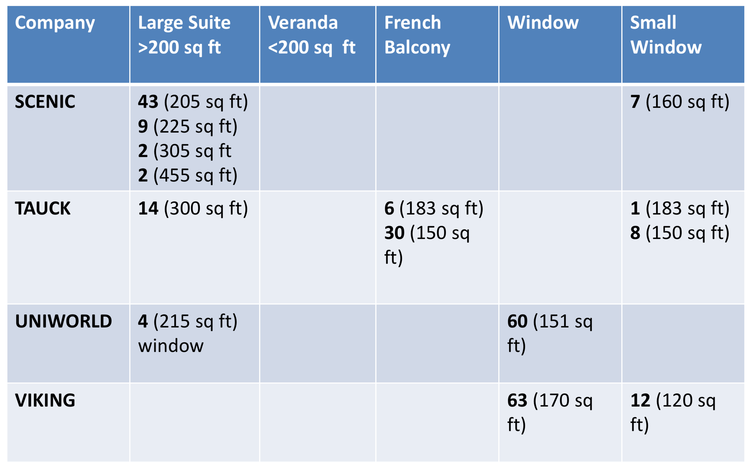 Stateroom size and views chart for 110M class European River Cruise ships - 2019 European River Cruise Comparison - Dream Destinations