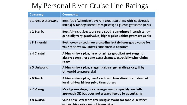 Here is one of the slides from our Europe River Cruise Company Comparisons 2019