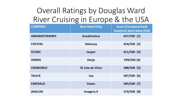 Douglas Ward Individual Ship Ratings