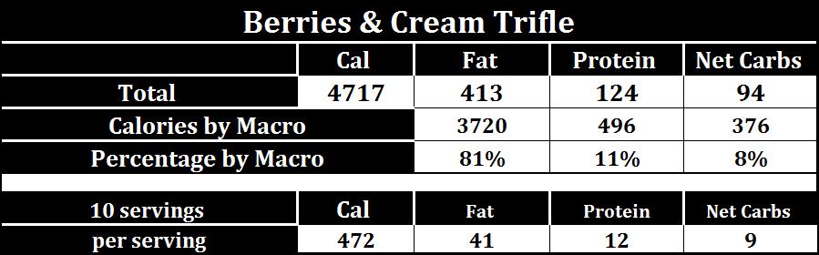 keto-trifle-macros