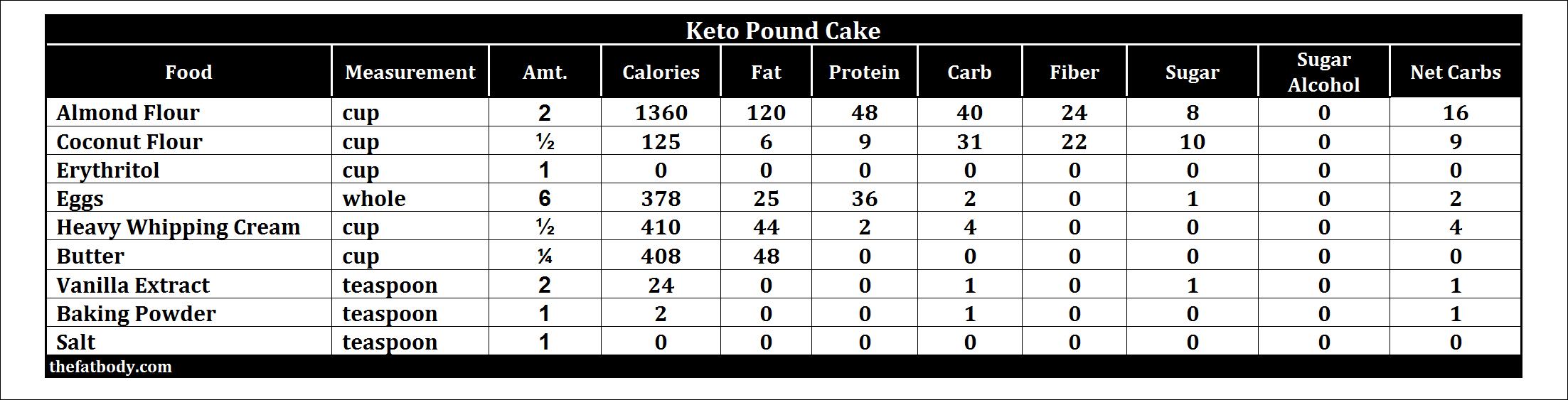 keto-pound-cake-macros