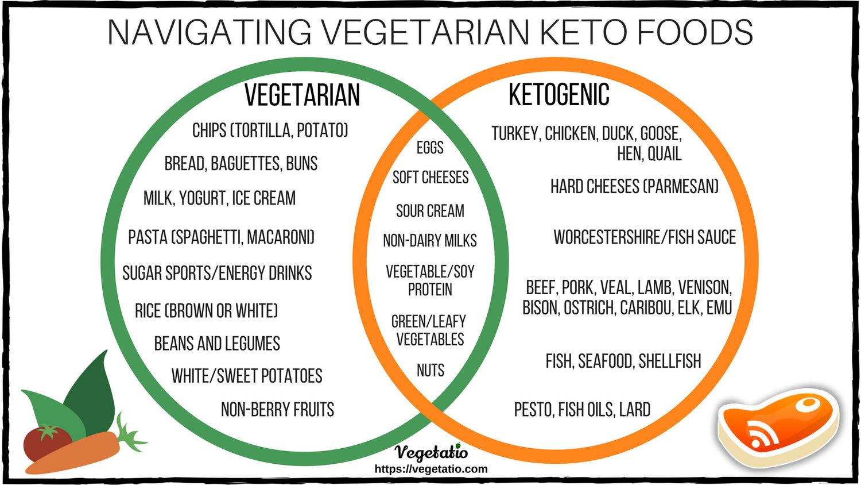 vegetarian keto diet sample foods
