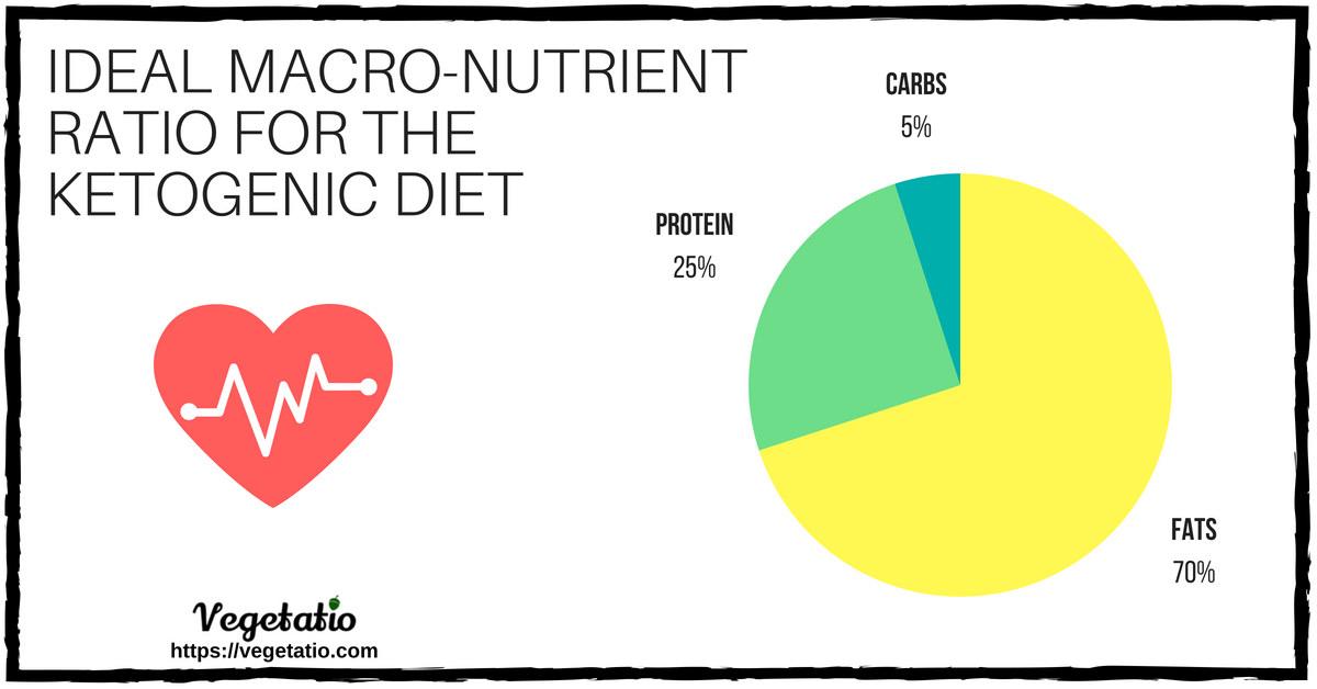 ketogenic diet too much ferritin