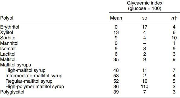 Sugar alcohol list for vegetarian keto - blood sugar response levels