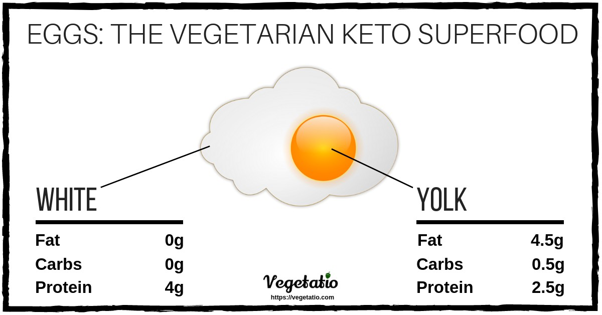 The vegetarian keto superfood: eggs