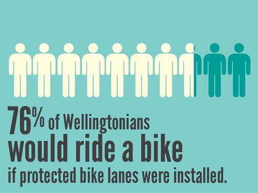 Source: Wellington City Council