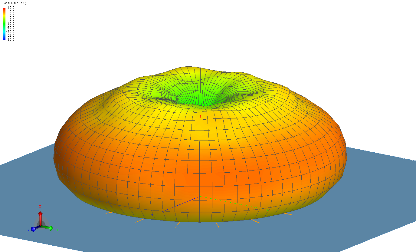 Antenna pattern (dBs)of the simulated antenna with a 7x7m ground plane and 50 m radials at 250 MHz