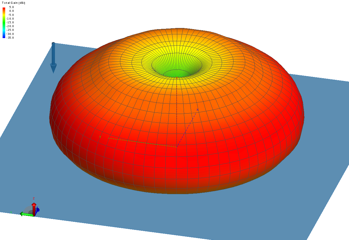 Antenna pattern (dBs)of the simulated antenna with a 3.5 m circular, 1 m serrated edge ground plane and 50 m radials at 250 MHz
