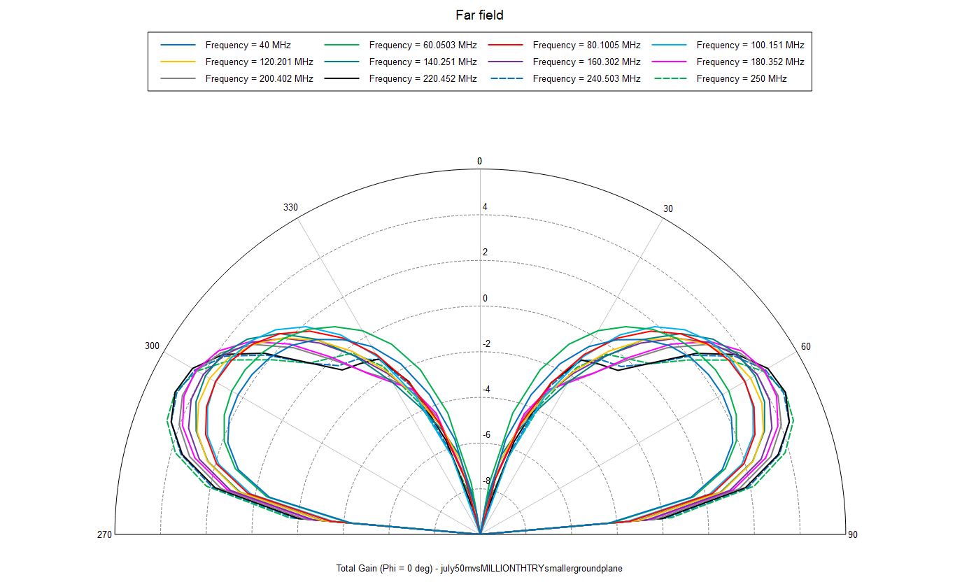 Example of the antenna pattern results from the simulated antenna with a 7x7 m ground plane and 50 m radials