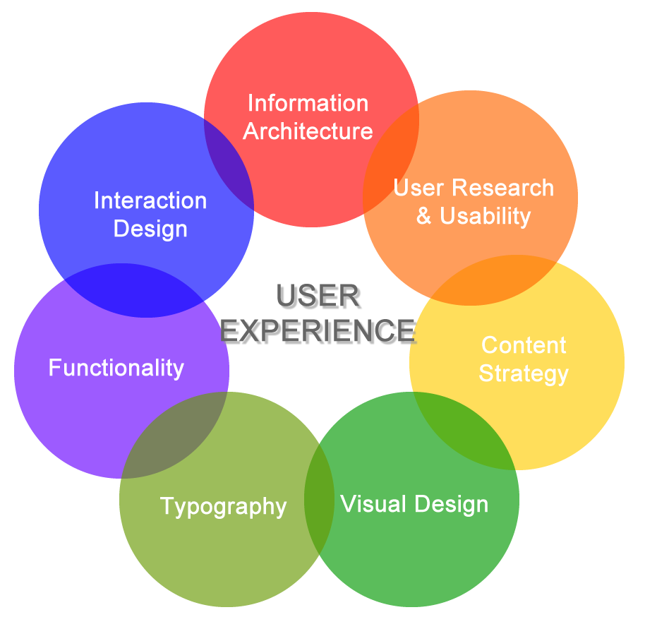 How Important Is The User Experience In Web Design