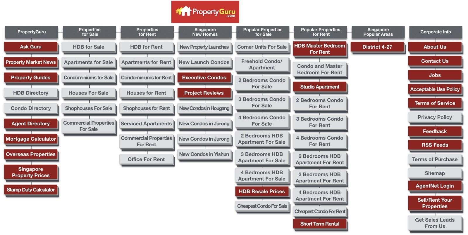 Propertyguru Current Sitemap
