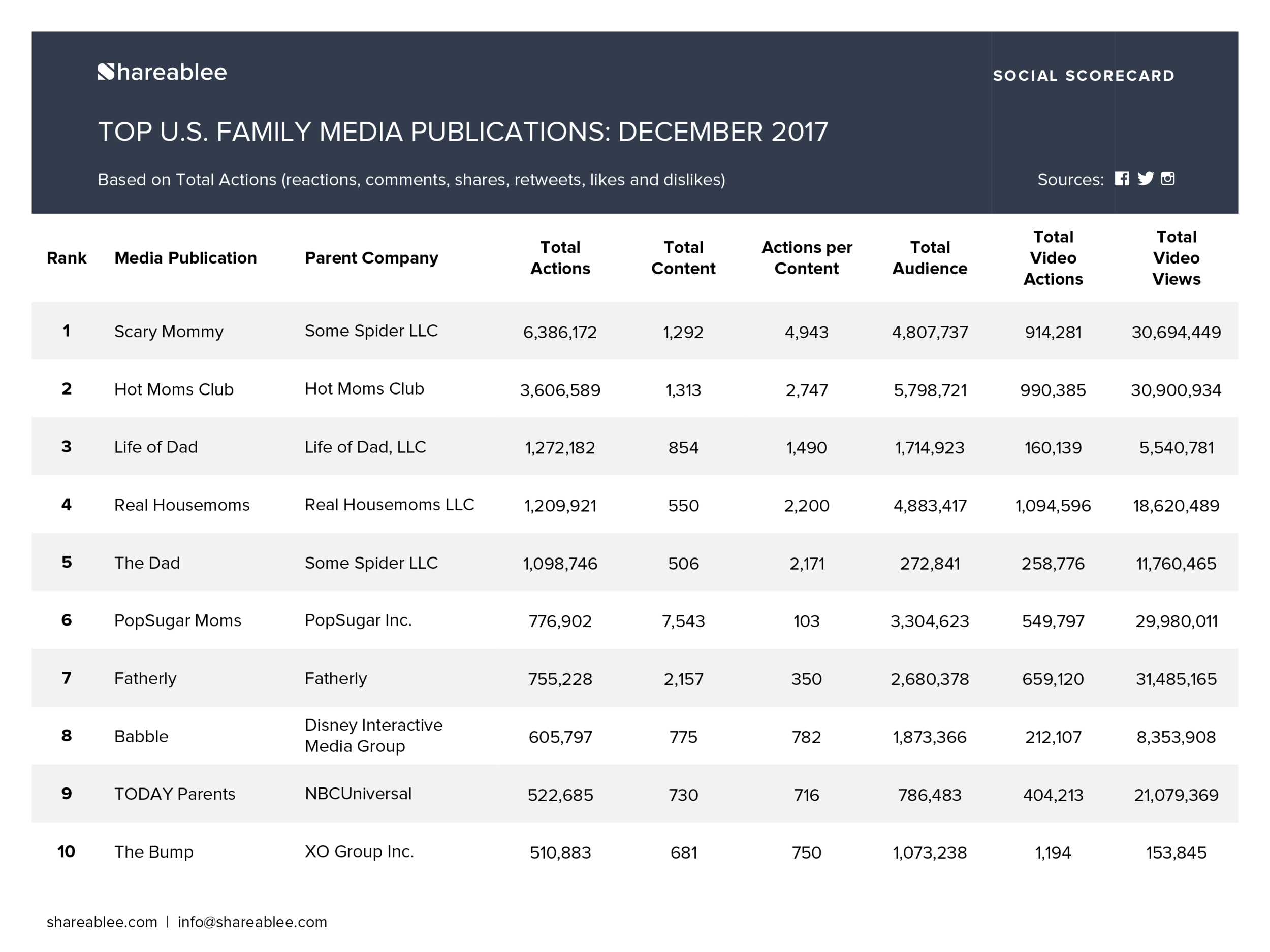 Shareablee_Ranking_Monthly_Media Publishers Rankings_December 2017_Family-1.png