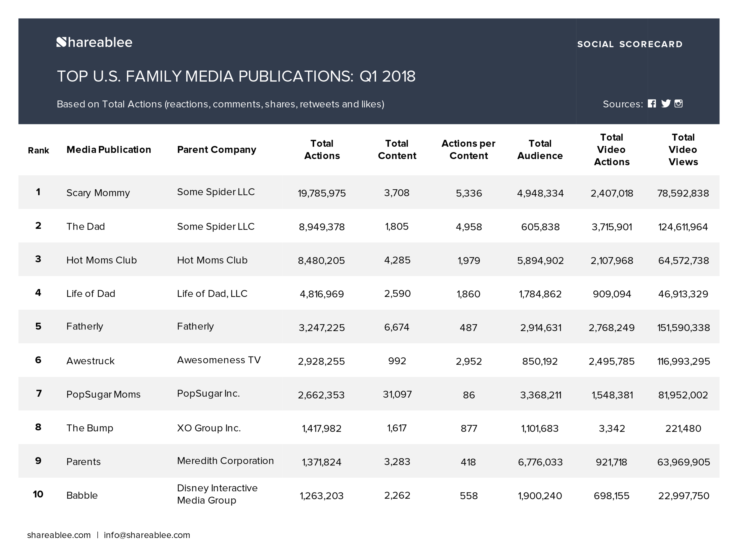 Shareablee_Ranking_Media Publishers Rankings_Q1_2018_Family-2.png