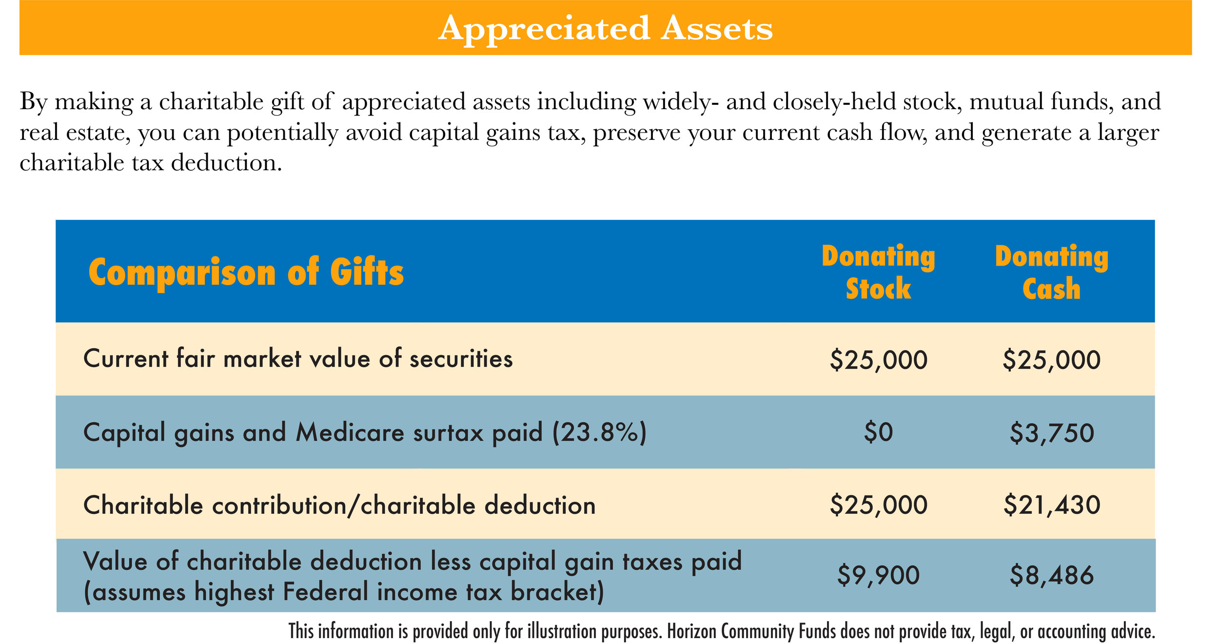 Appreciated Assets.jpg