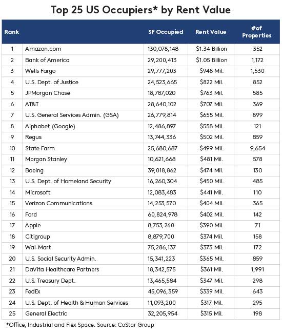 171205_Table_25 Top Occupiers.jpg