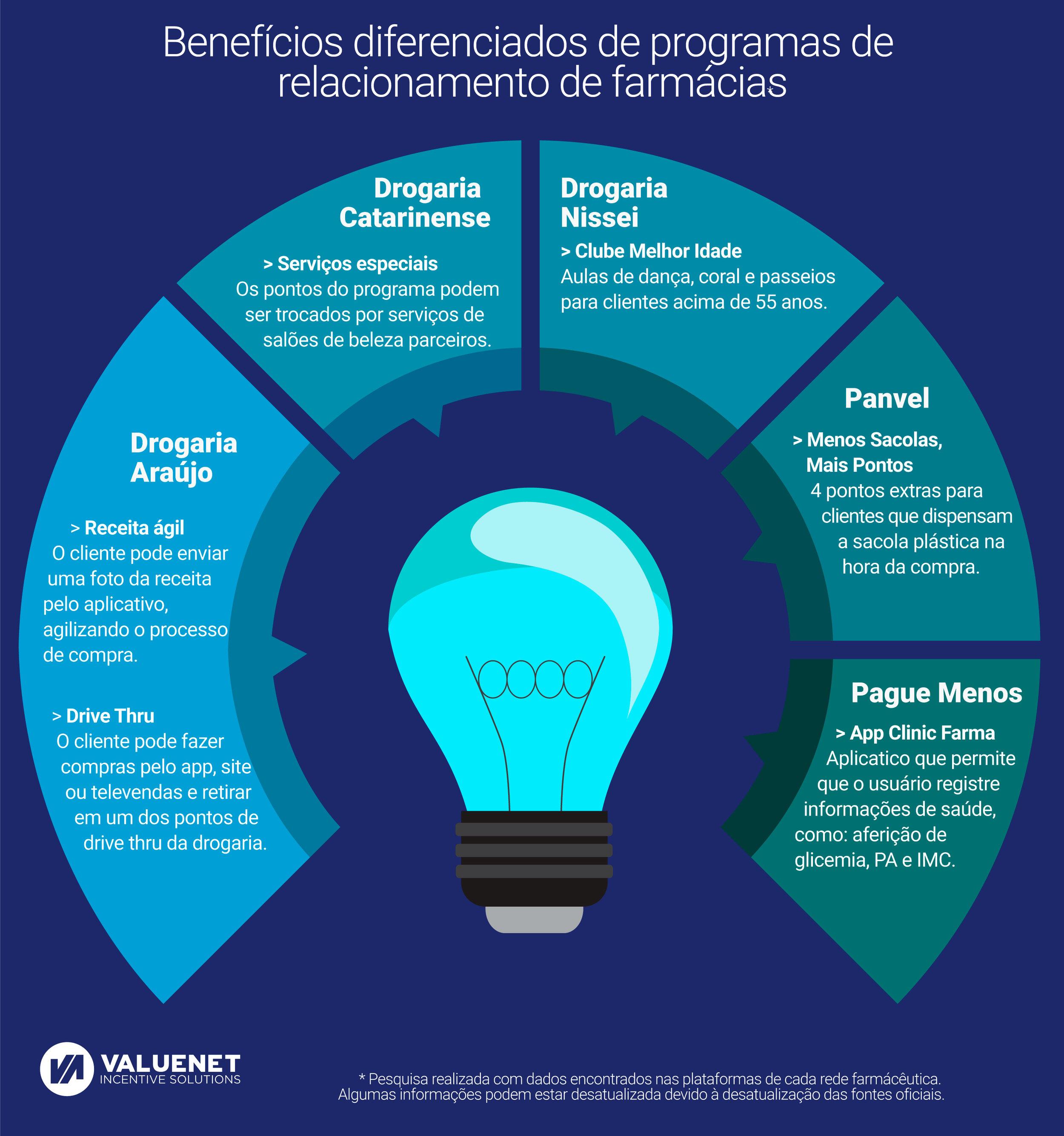 infográfico-farmácias-2-incentivo-fidelização-relacionamento.jpeg