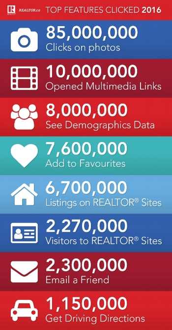Here in Canada, the most recent report for REALTOR.ca shows that buyers want more information when they are looking at property listings -