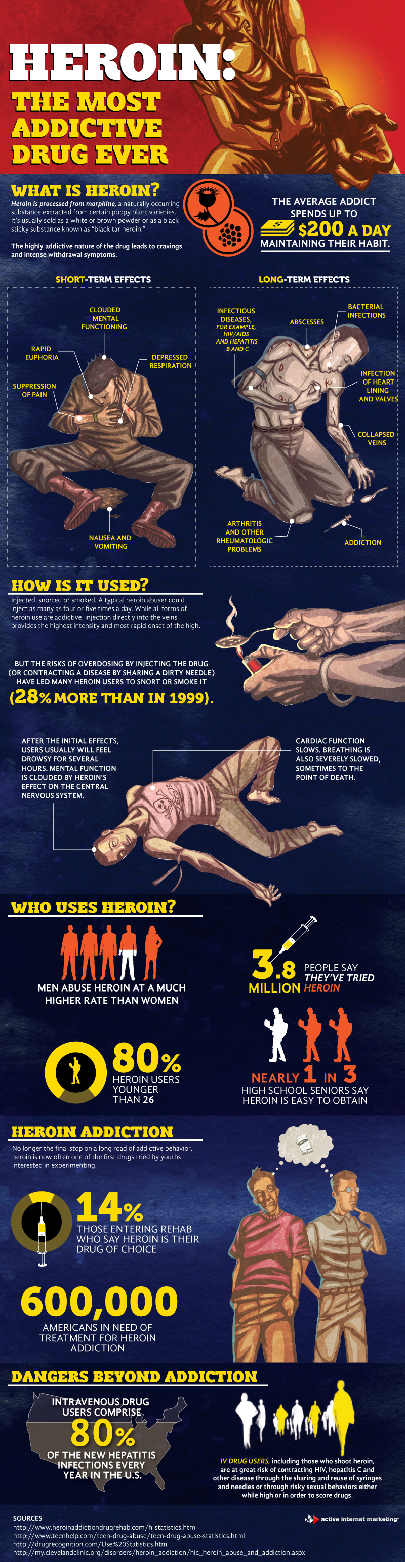 Heroin Stats.jpg