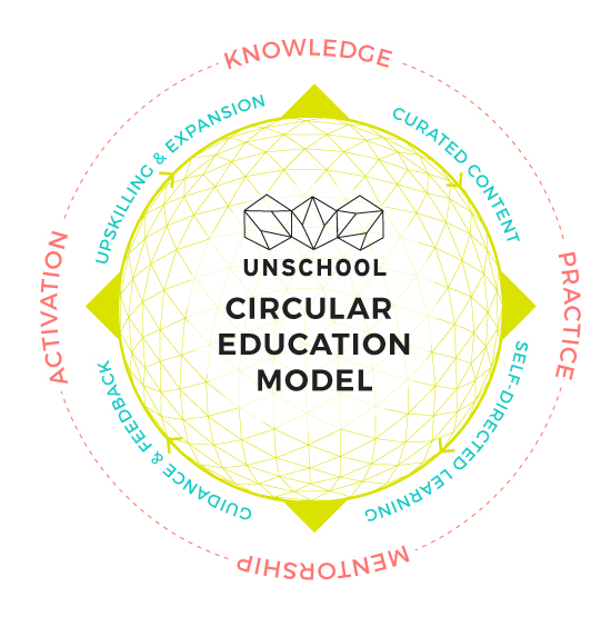 circular education model