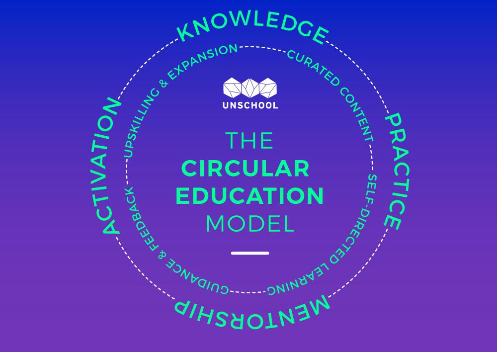 circular education model
