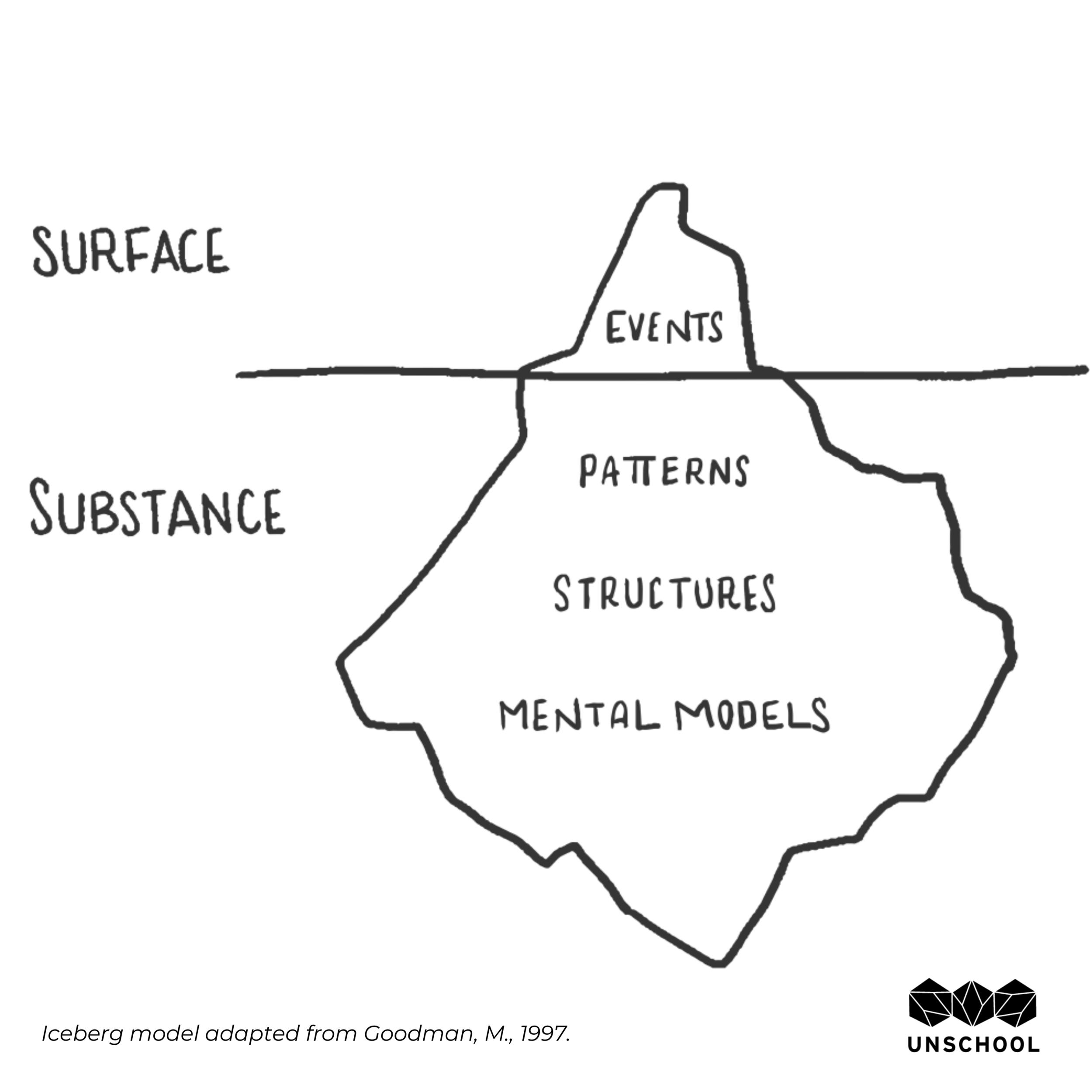 diagram of a mushroom design systems change excerpt the mushroom model leyla acaroglu diagram of a typical mushroom mushroom model leyla acaroglu