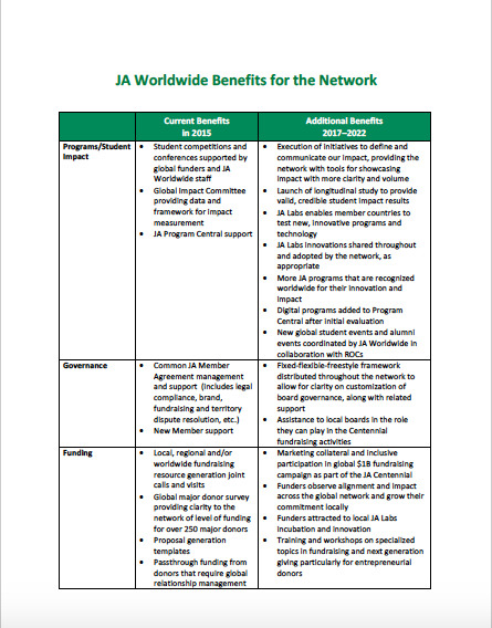 JA Worldwide 2017–2022 Benefits for the Network (October 12, 2017)