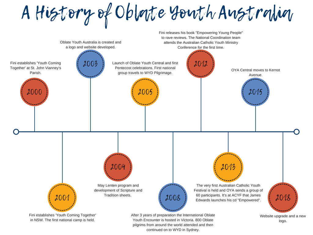 A History of Oblate Youth.png
