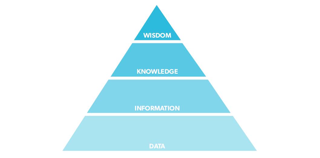 DIKW-pyramid.png