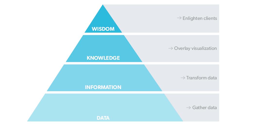 DIKW-pyramid-tranformed.png
