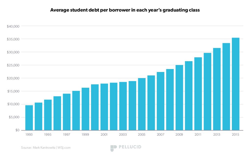student-debt-stats-1.png