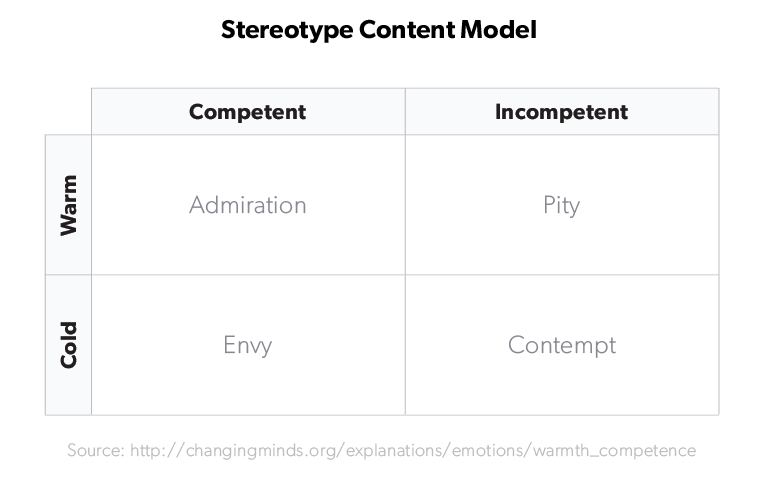 stereotype-content-model--1-.png