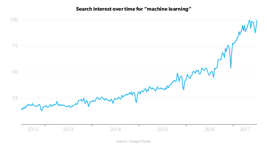 machine-learning-search-interest-over-time--1-.png