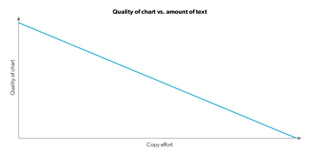 quality-of-chart-vs-copy-effort-1.png
