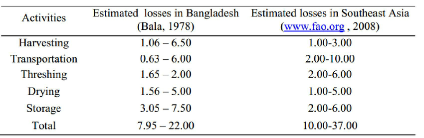 Source:  https://www.researchgate.net/publication/281711409_Harvesting_losses_of_rice_crop_in_Bangladesh
