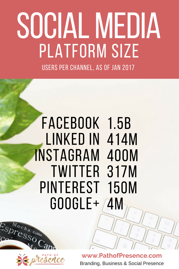 Social Media Platform Size and users per channel // social media platform statistics // social media platforms strategy // social media platform tips // social media platform ideas //social media platform size // social media campaign // entrepreneur hacks