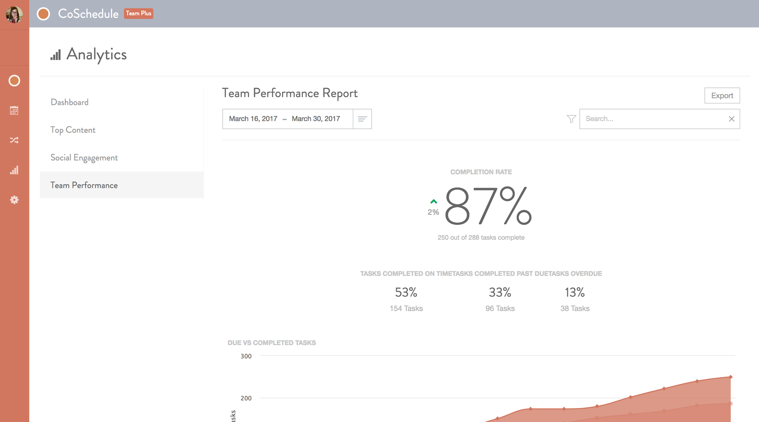 coschedule team performance analytics // 30 day coschedule trial // easy social media management // Social media content calendar // Social media strategy // social media marketing calendar // automate postings on a schedule // posting with coschedule // home business // entrepreneur help