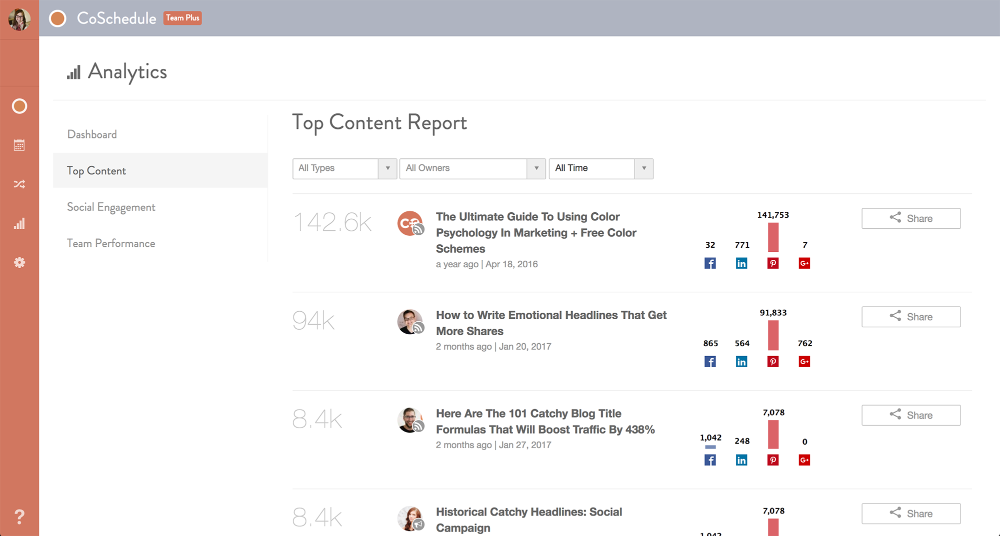 top content report on coschedule // his hlevel over over of results // set // Social media content calendar // Social media strategy // social media marketing calendar // automate postings on a schedule // posting with coschedule